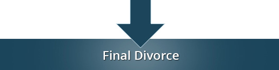 How to get a divorce in NC, step 4: Judge hears testimony and issues final order